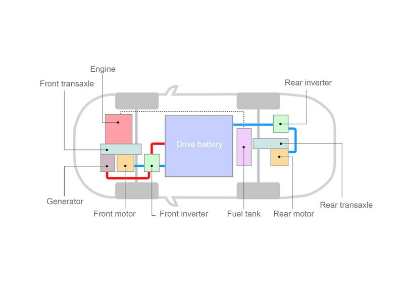 Das Antriebssystem des Mitsubishi Outlander PHEV