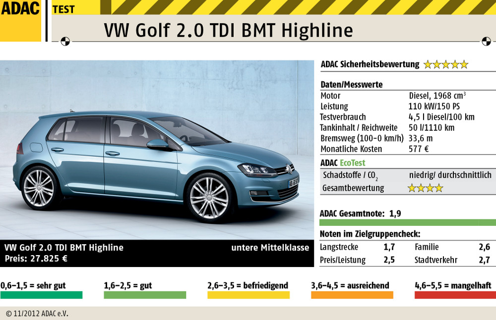 vw golf7 im adac autotest. Black Bedroom Furniture Sets. Home Design Ideas