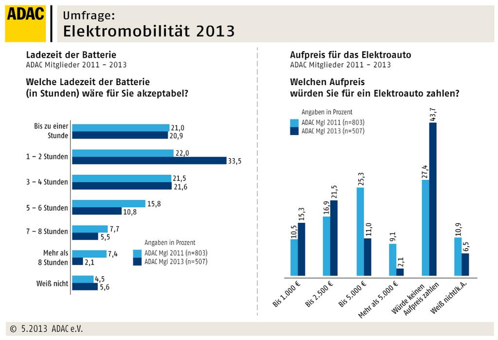 Elektromobilität Umfrage 2013 von der ADAC - Die Ergebnisse
