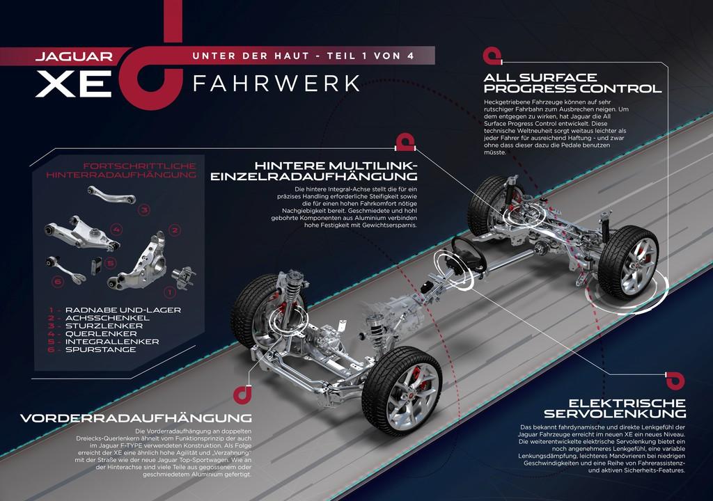 Das Fahrwerk der Mittelklasselimousine Jaguar XE