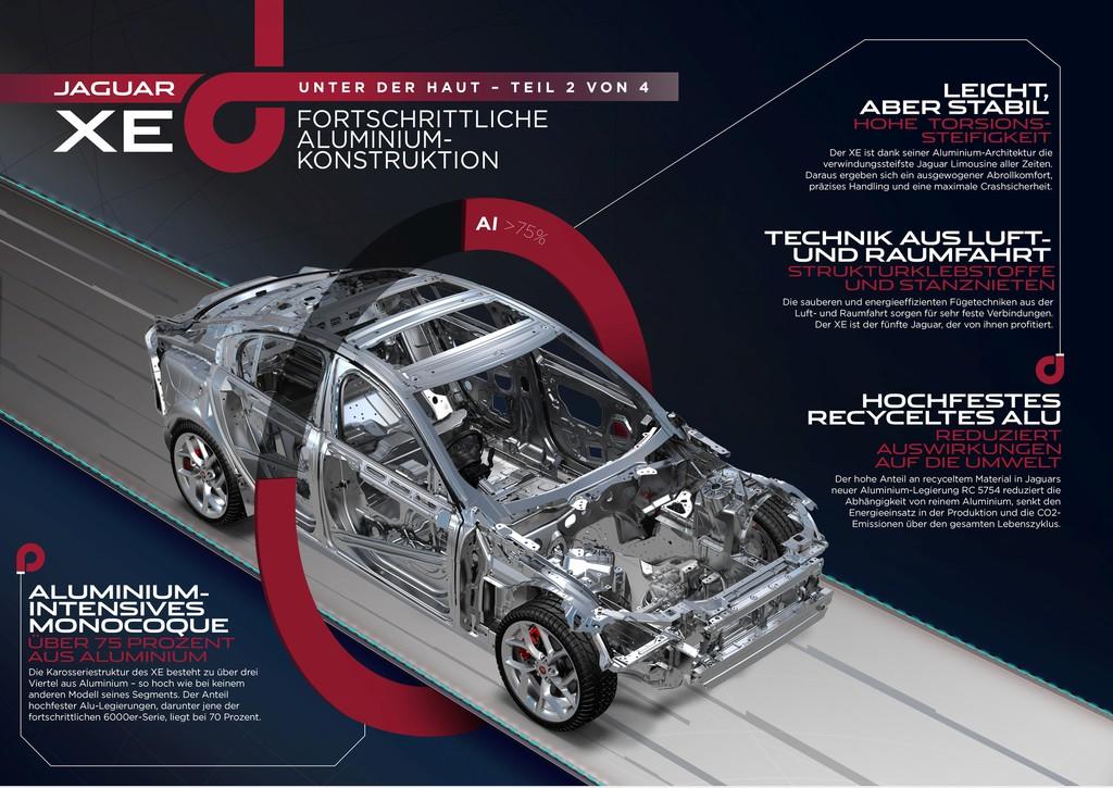 Effizienz und Eleganz: Die Infografik lässt die Form des Alu-Jaguar XE schon erahnen.