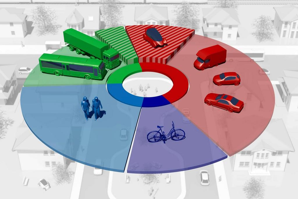 Verkehrsmittelwahl der Menschen