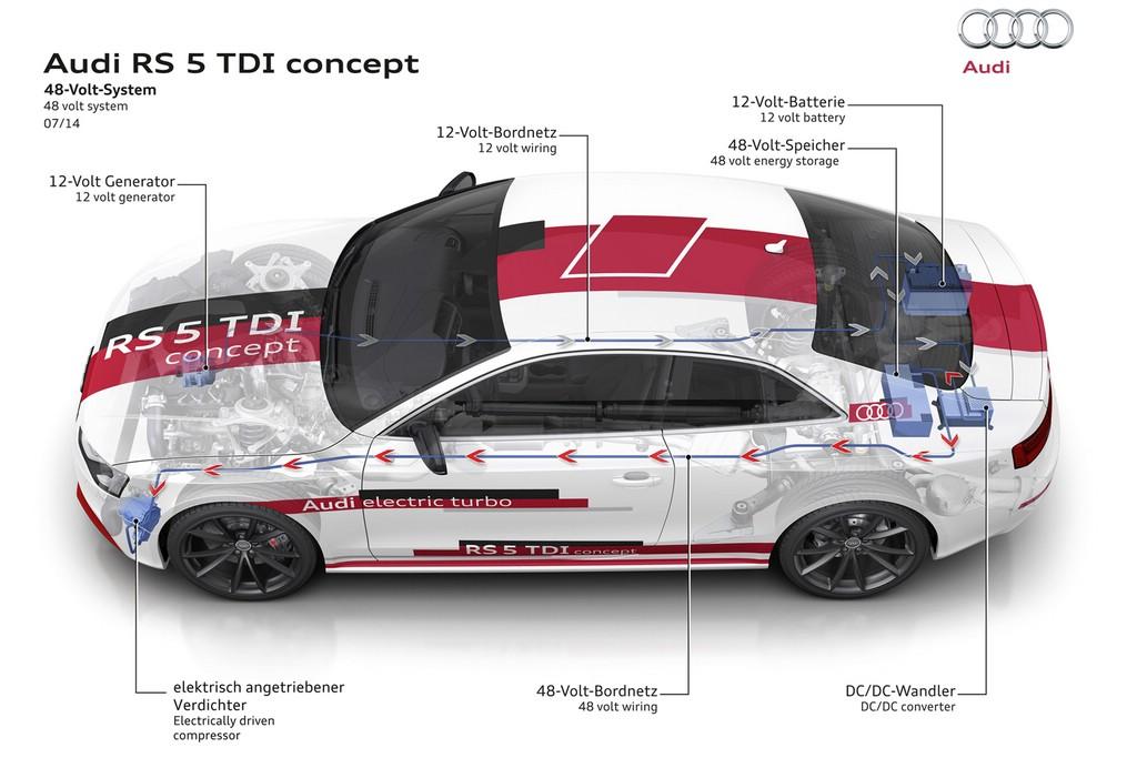 Das 48-Volt-System im Audi RS 5 TDI concept