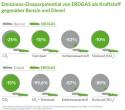 Emissions-Einsparpotenzial von Erdgas als Kraftstoff gegenüber Benzin und Diesel