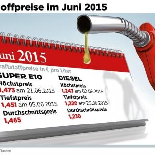 Kraftstoffpreise im Juni 2015